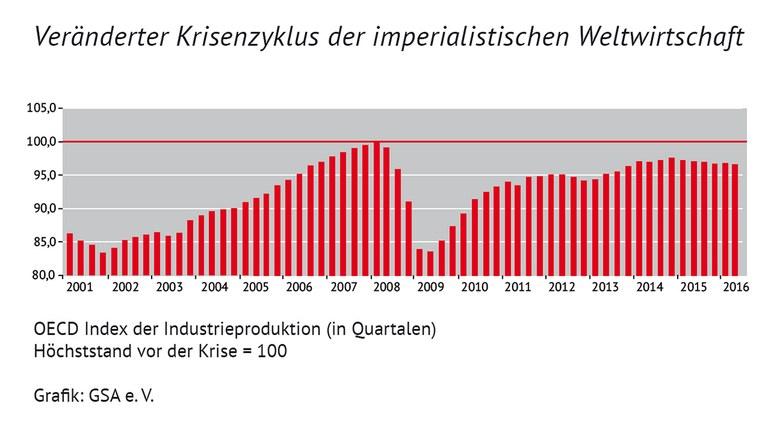 Krisenzyklus-Weltwirtschaft.jpg
